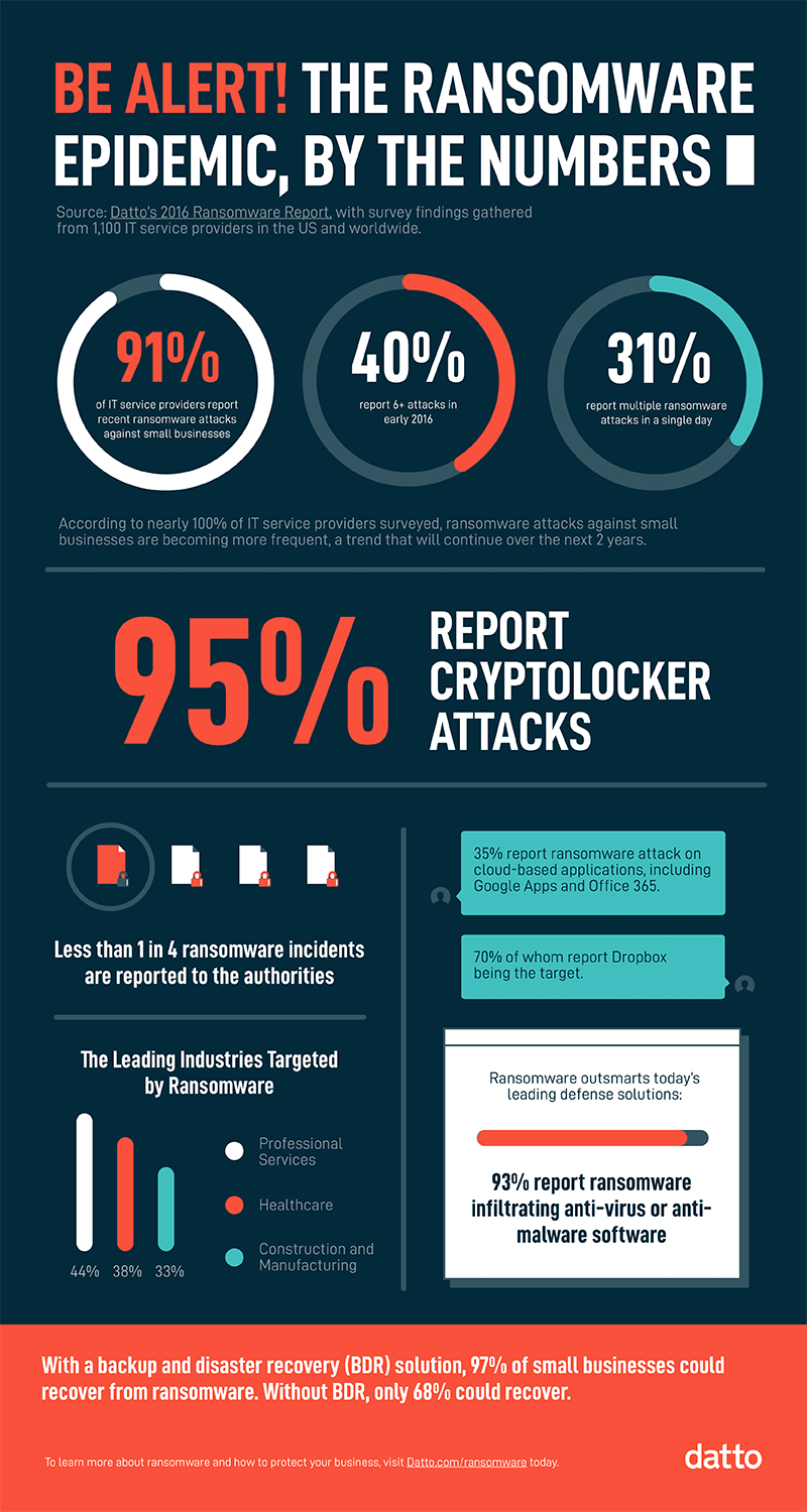 ransomware-cryptolocker-numbers-infographic
